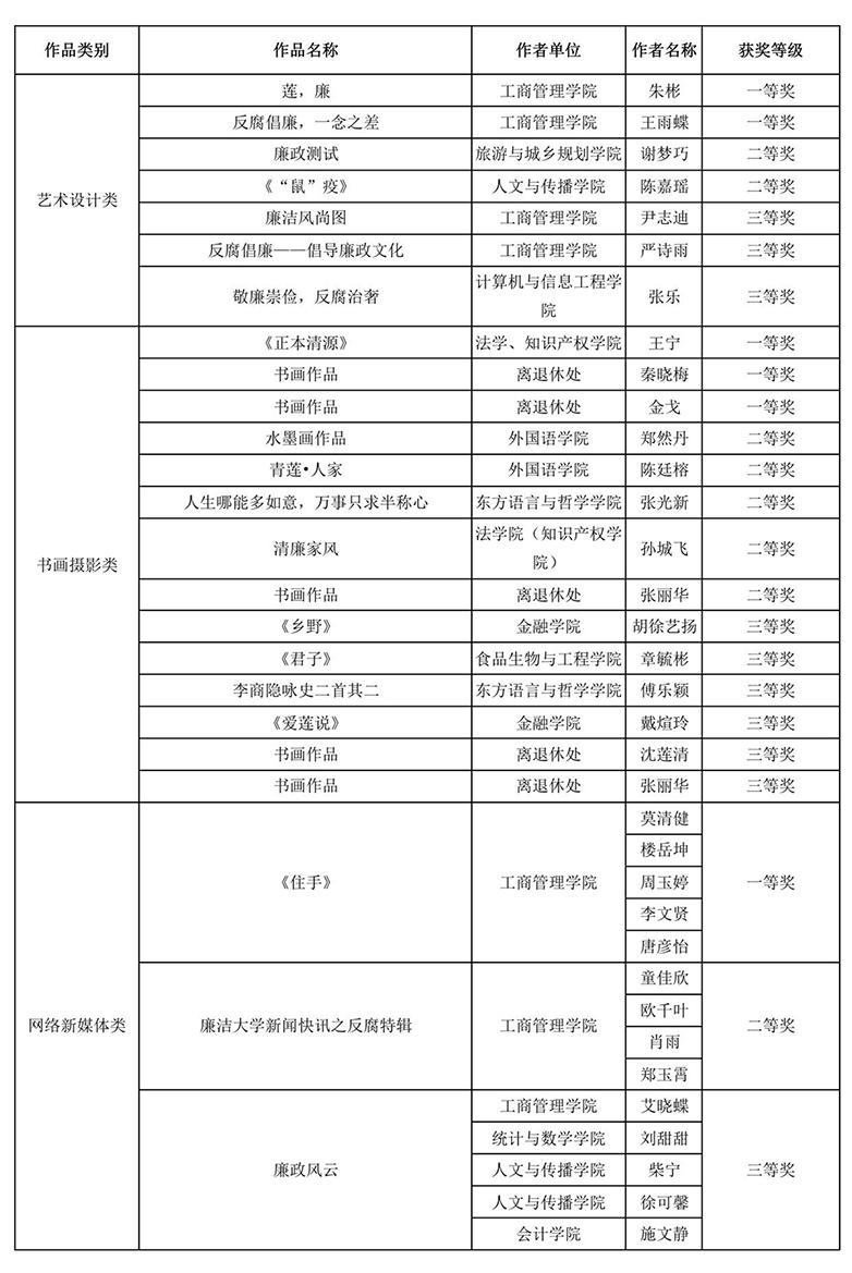 关于公布浙江工商大学第七届廉政文化作品征集大赛评选结果的通知_02.jpg